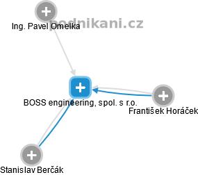 boss engineering spol s r o bučovice iČo 03704271 obchodní