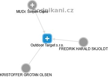 4c224ba41d Outdoor Target s.r.o. - náhled vizuálního zobrazení vztahů obchodního  rejstříku