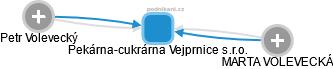 Pekárna-cukrárna Vejprnice s.r.o. - náhled vizuálního zobrazení vztahů  obchodního rejstříku 2f95fa02ed6