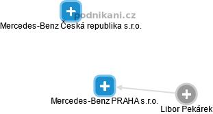Mercedes-Benz PRAHA s.r.o. - náhled vizuálního zobrazení vztahů obchodního  rejstříku 59b2c7a6bc