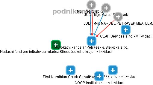 Advokátní kancelář Petrásek & Slepička s r o  , Praha IČO