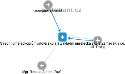 Střední uměleckoprůmyslová škola a Základní umělecká škola Zámeček s.r.o. -  náhled vizuálního zobrazení vztahů obchodního rejstříku fa9736b62cd