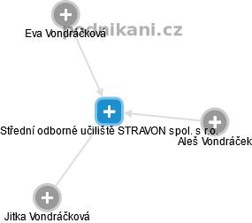 Střední odborné učiliště STRAVON spol. s r.o. - náhled vizuálního zobrazení  vztahů obchodního rejstříku cff8809318