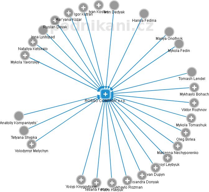 ROSSO COMPANY s.r.o. - náhled vizuálního zobrazení vztahů obchodního  rejstříku d61612bb46