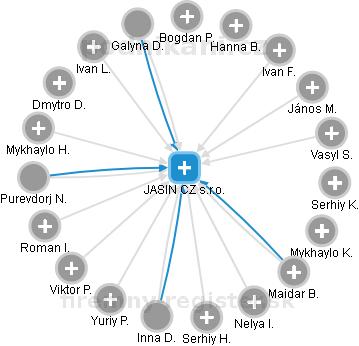 JASIN CZ s.r.o. - náhled vizuálního zobrazení vztahů obchodního rejstříku 4fdd7fe8bd