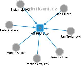 jeS PRA s.r.o. - náhled vizuálního zobrazení vztahů obchodního rejstříku 40c1f41388