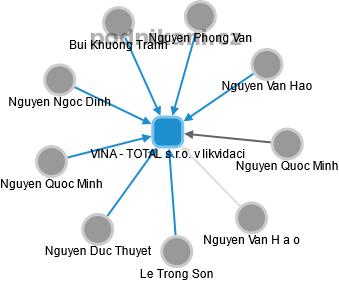 VINA - TOTAL s.r.o. v likvidaci - náhled vizuálního zobrazení vztahů  obchodního rejstříku 39cda48481