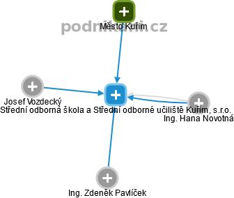 Střední odborná škola a Střední odborné učiliště Kuřim c735abc177