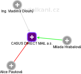 Casus direct mail