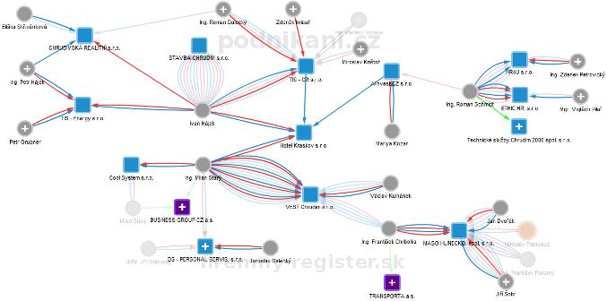 Obchodní rejstřík firem - Vizuální obchodní rejstřík